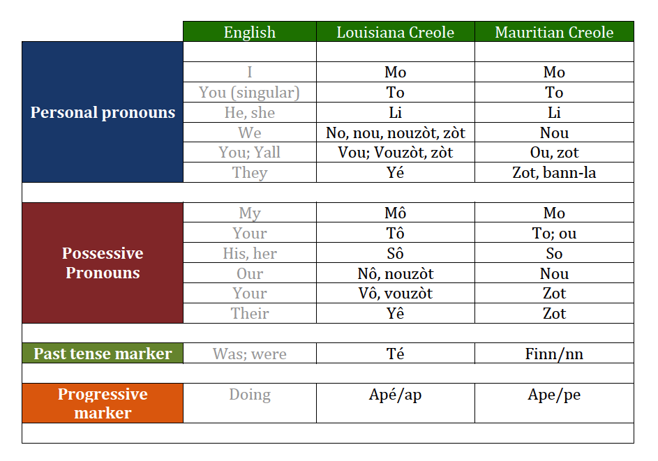 Learn Creole - Language Learning - All Languages